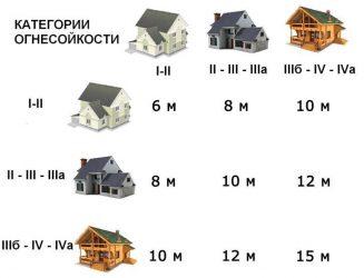 Противопожарные нормы при строительстве индивидуального жилого дома
