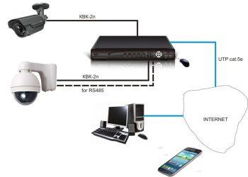 Как удаленно подключиться к камере видеонаблюдения?