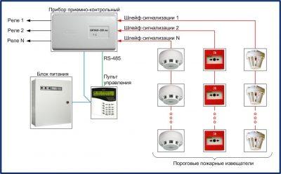 Что такое ШС в пожарной сигнализации?
