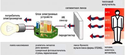 Принцип работы лампы с датчиком движения