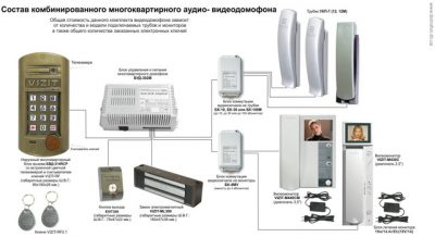 Правила установки домофона в многоквартирном доме