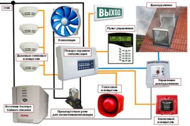 Как работает противопожарная сигнализация?