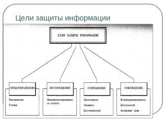 Каковы основные цели защиты информации?